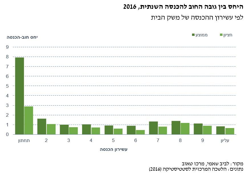 החוב של משקי בית בישראל