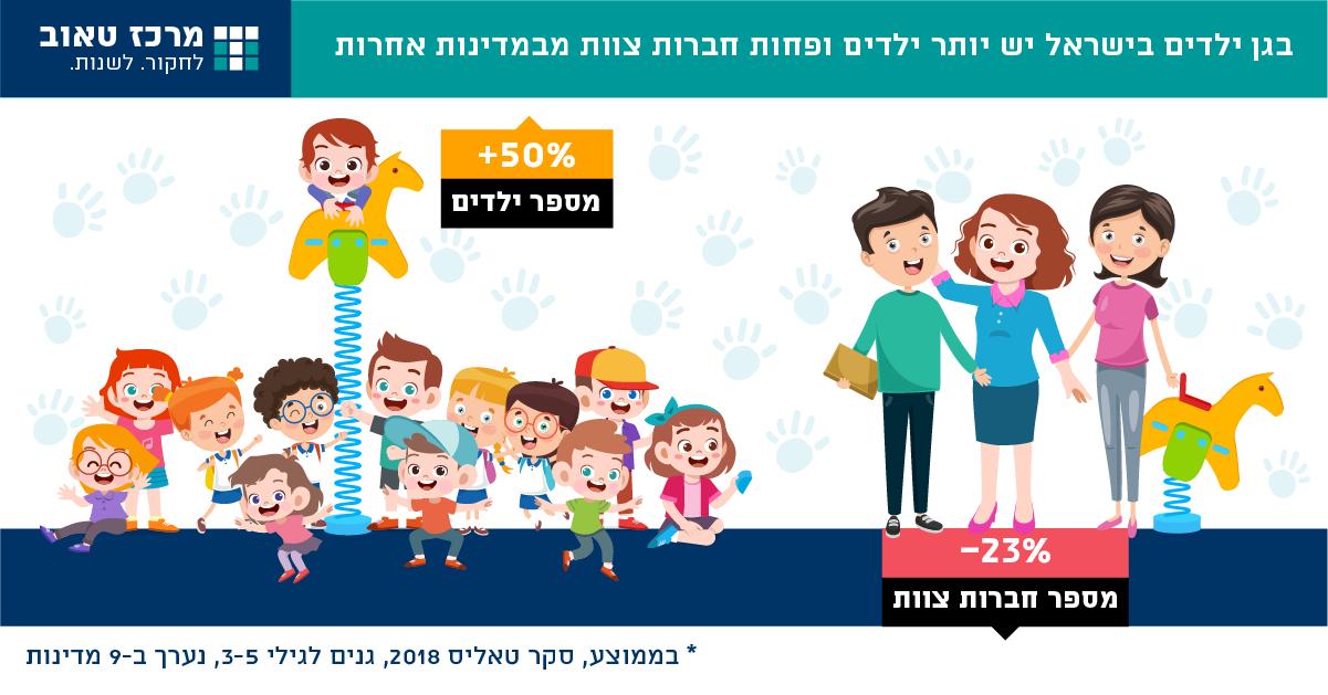 מסגרות חינוך לגיל הרך בישראל בהשוואה בין-לאומית: שיעורי השתתפות, תעסוקת אימהות, מדדי איכות והישגים עתידיים