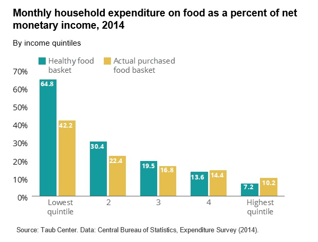 monthly household expenditure on food in Israel