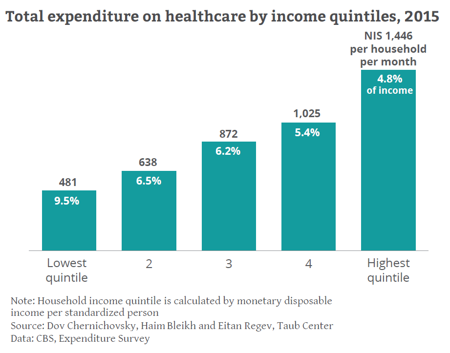 Expenditure by quintile