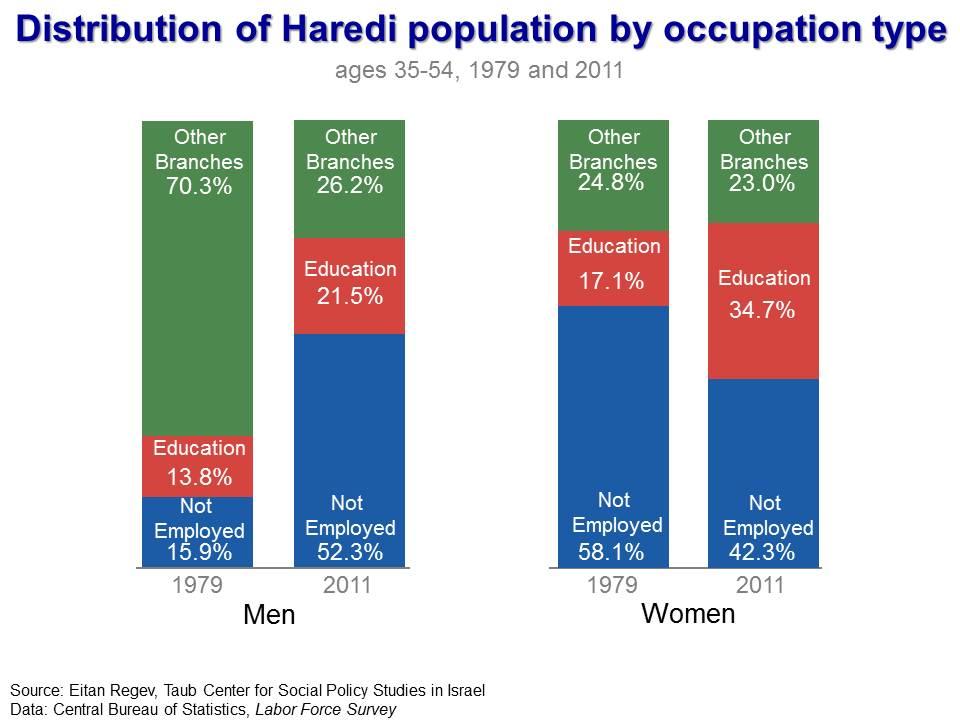 Haredi short and sweet figure 1
