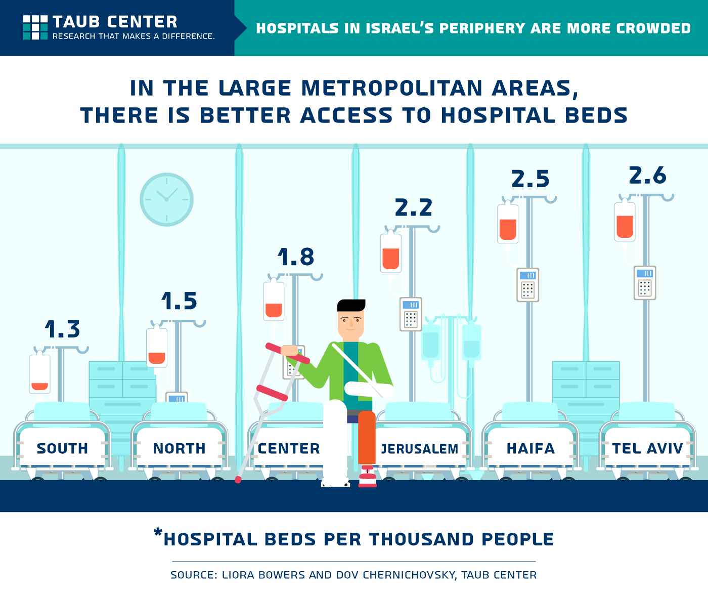 Hospital beds in periphery and center