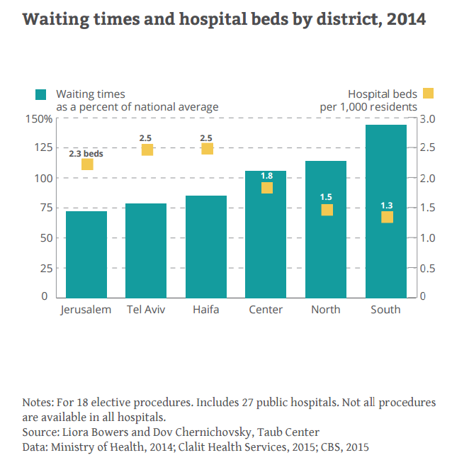 Waiting times and hospital beds by district