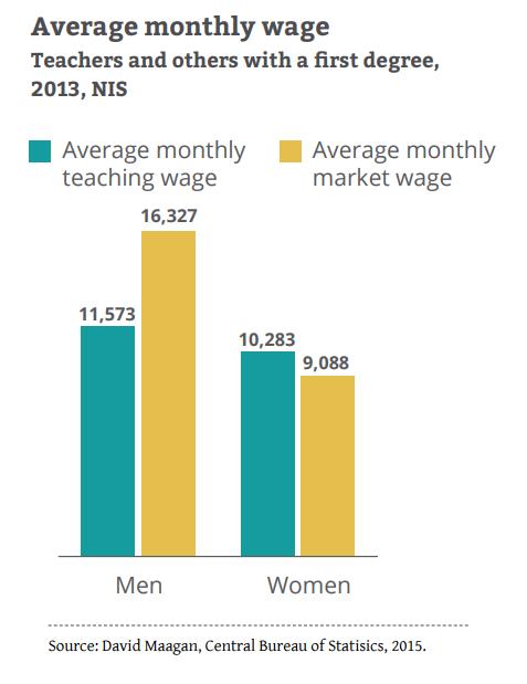 average monthly teacher wage 2