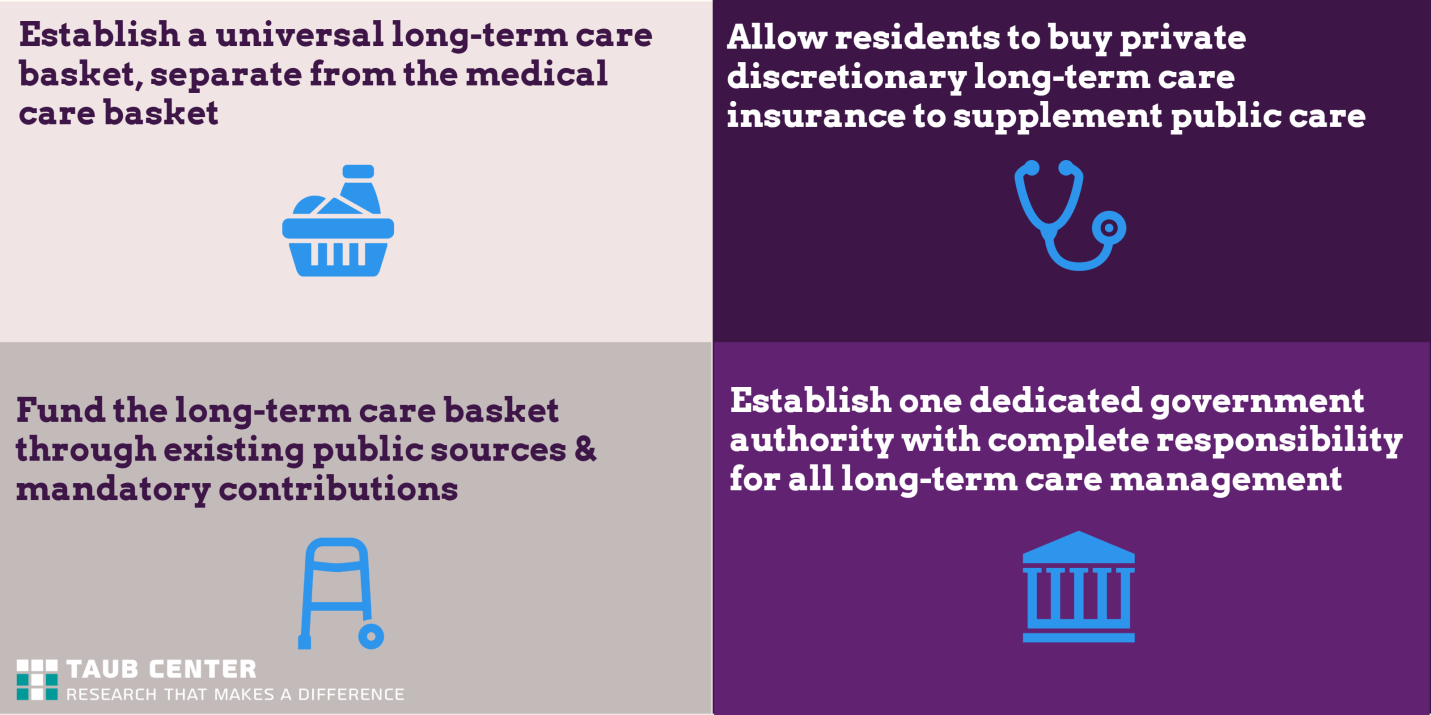 offer possible options for long-term care reform in Israel