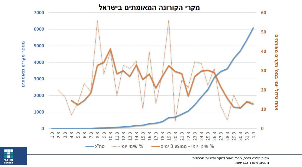 מקרי הקורונה המאומתים בישראל