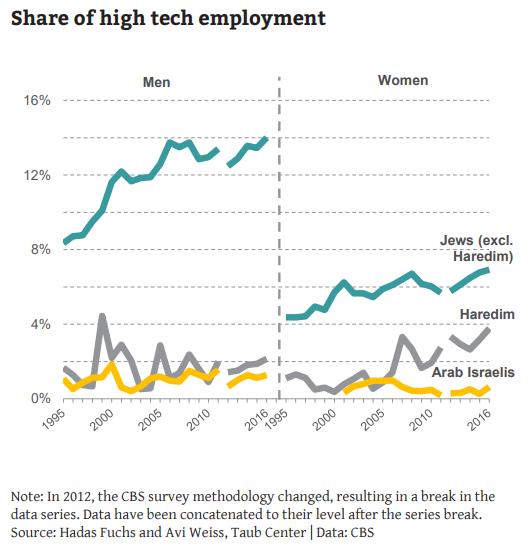 high tech employment