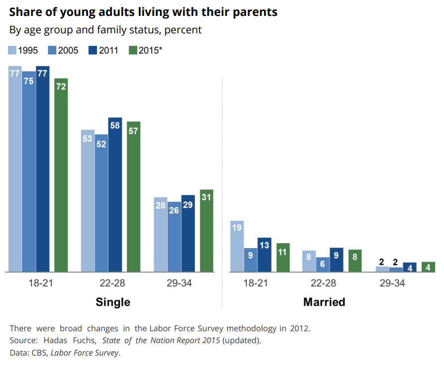 share of young adults living with parents
